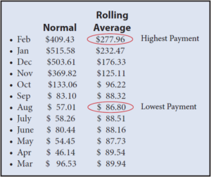 Rolling Average Billing